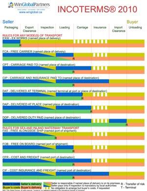 Incoterms Wall Chart